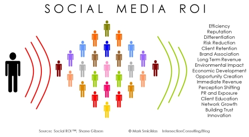 socialmedia ROI The Social Media Disconnect in Direct Selling