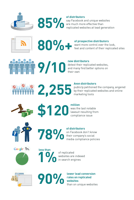 state of replicated sites graphic The State of Replicated Websites: INFOGRAPHIC!