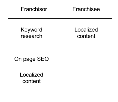franchisee tasks SEO Strategy and Goals for Service Based Franchises