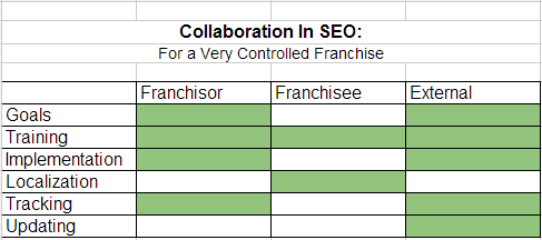 collaboration seo1 How to Collaborate in an Online Marketing Strategy: Franchise SEO