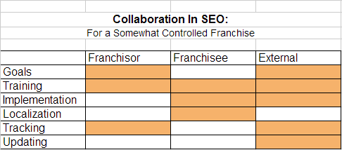collaboration seo2 How to Collaborate in an Online Marketing Strategy: Franchise SEO