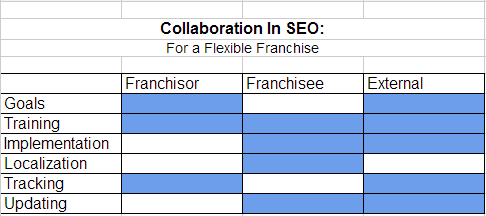 collaboration seo3 How to Collaborate in an Online Marketing Strategy: Franchise SEO