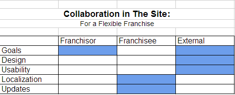 collaboration site3 How to Collaborate in an Online Marketing Strategy: The Site
