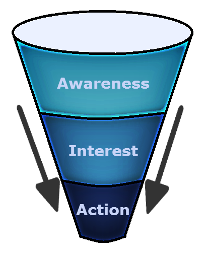 funnel Nurture Leads to Maximize Conversions
